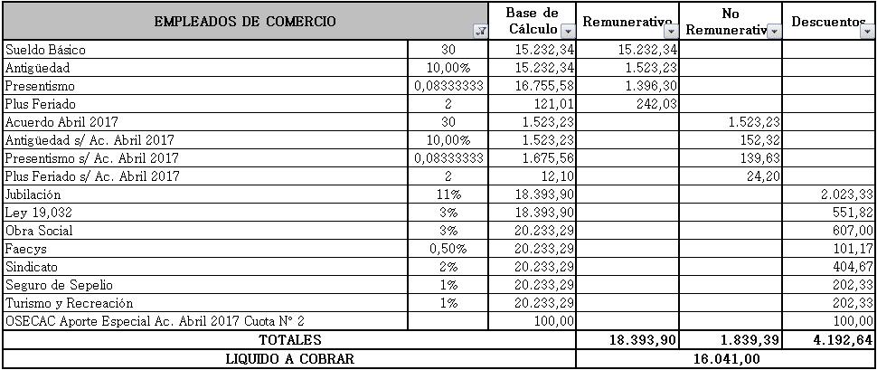 recibo empleado de comercio mayo 2017