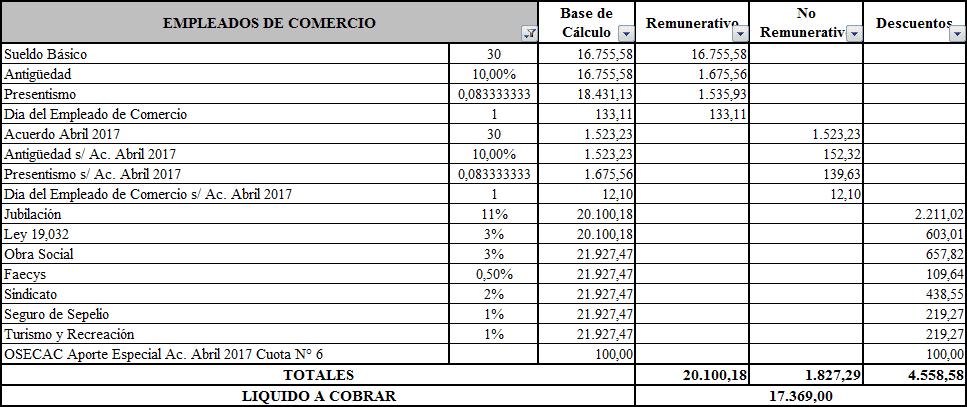 Ejemplo Recibo De Sueldo Empleados De Comercio Liquidaci N
