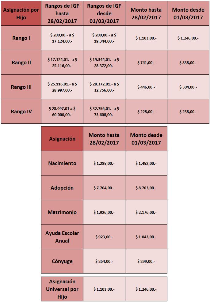 Asignaciones Familiares Montos y Topes 2017